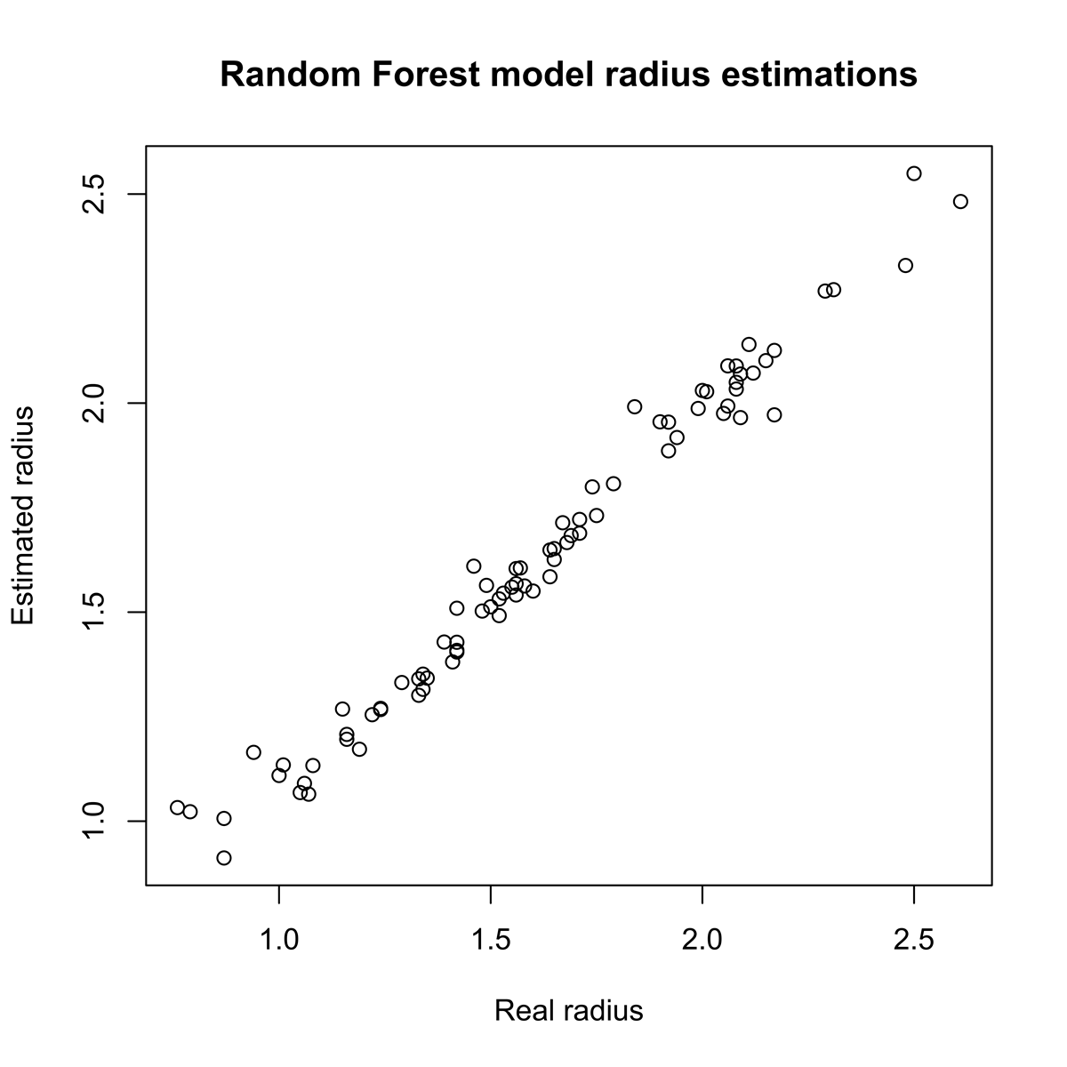 Predicted stellar radius